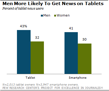 Are Men More Engaged With News Than Women?